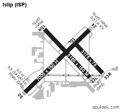 Kisp Airport Diagram Example Electrical Wiring Diagram