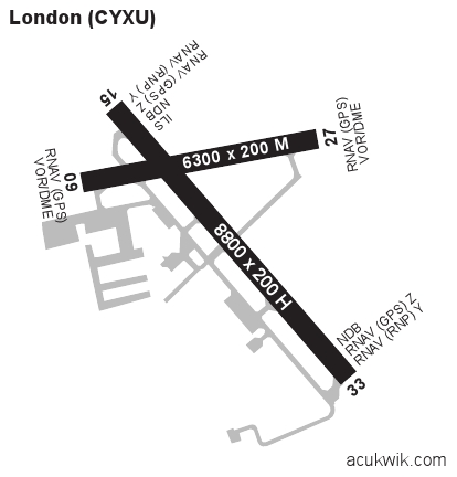 Cyxu London General Airport Information