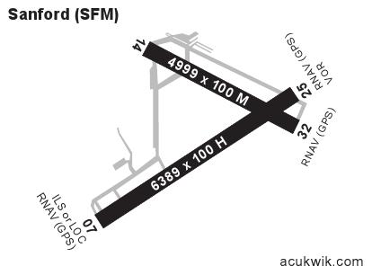 ksfm  sanford seacoast regional general airport information
